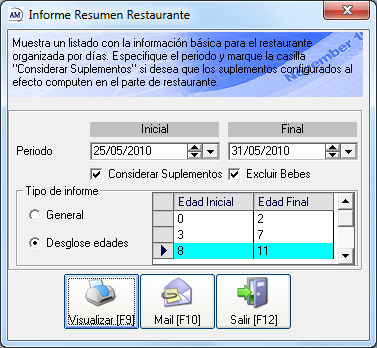 Informe resumen restaurante am system for Manual de procedimientos de un restaurante