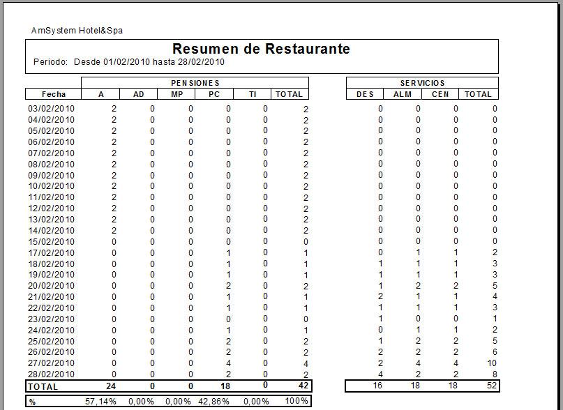 Listado resumen restaurante